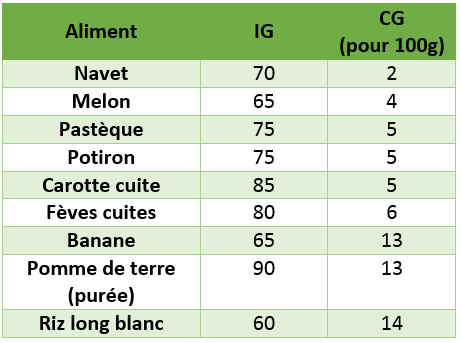 Index Indice Glycemique Et Charge Glycemique Comment Les Comprendre Integrer Et Utiliser Part 2 Biotechusa